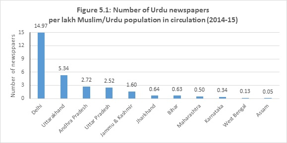 More Muslims do not always produce more Urdu papers